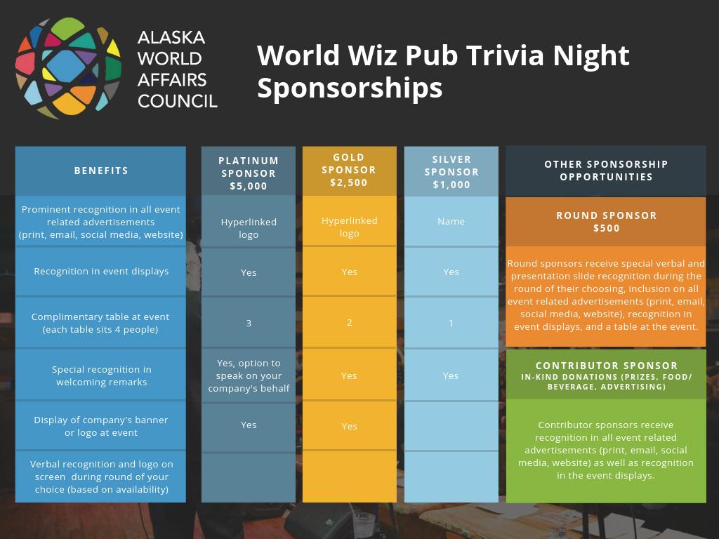 World Wiz Pub Quiz – Alaska World Affairs Council